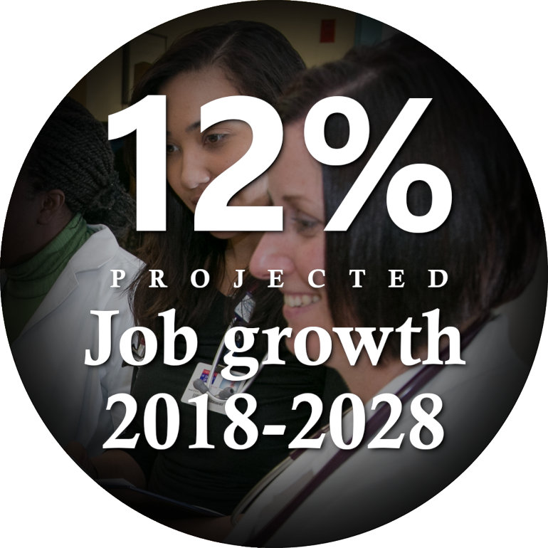 Twelve percent projected job growth between 2018 and 2028.
