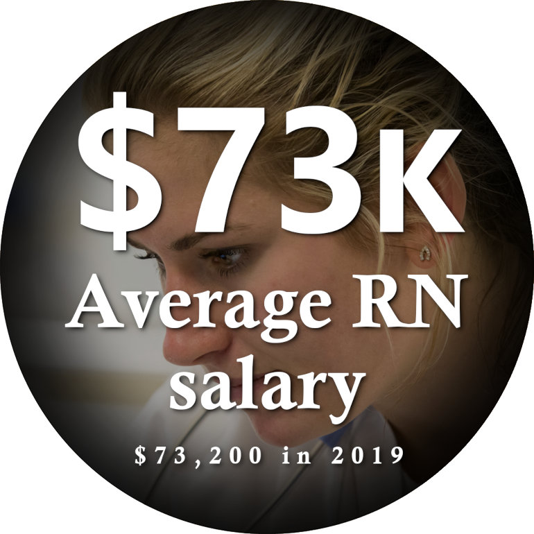 $73,200 average RN salary in 2019
